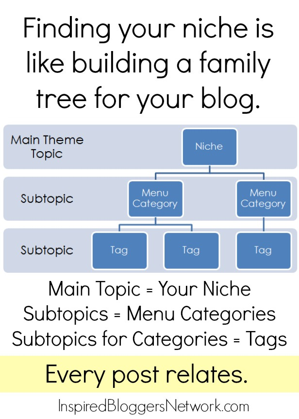 Trying to find your blog niche? Great advice here.