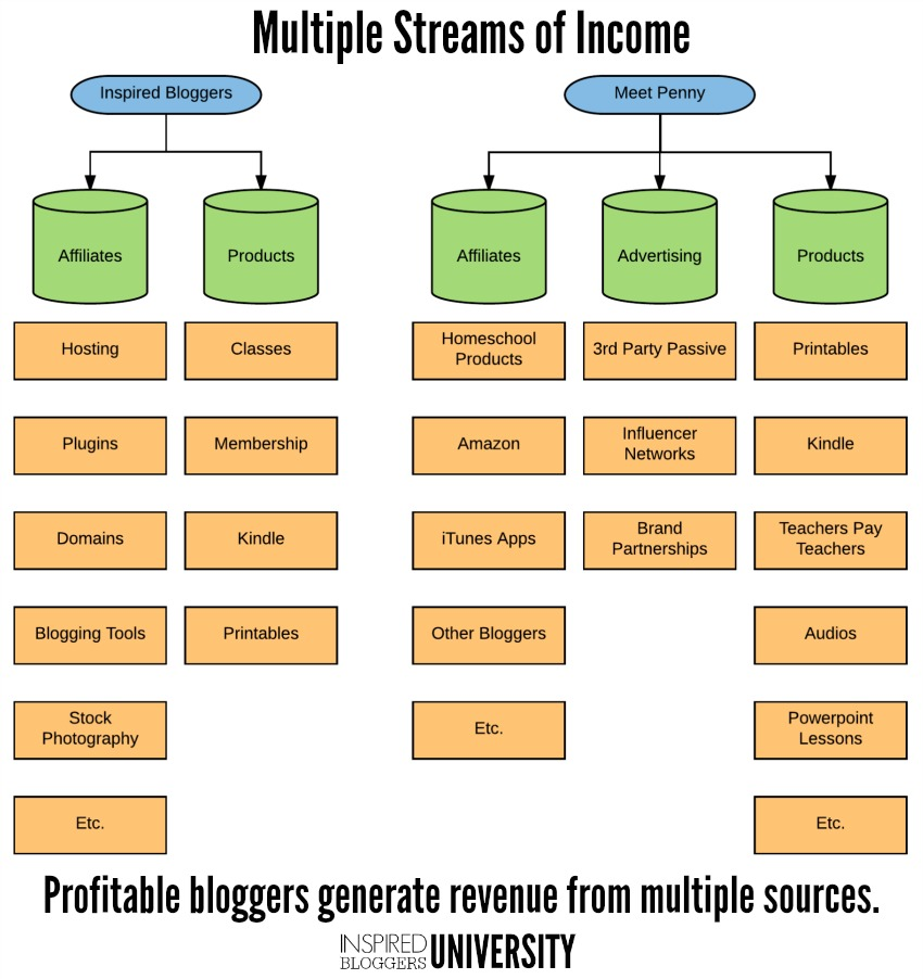 An example of how a blogger can increase income by adding multiple streams of income.